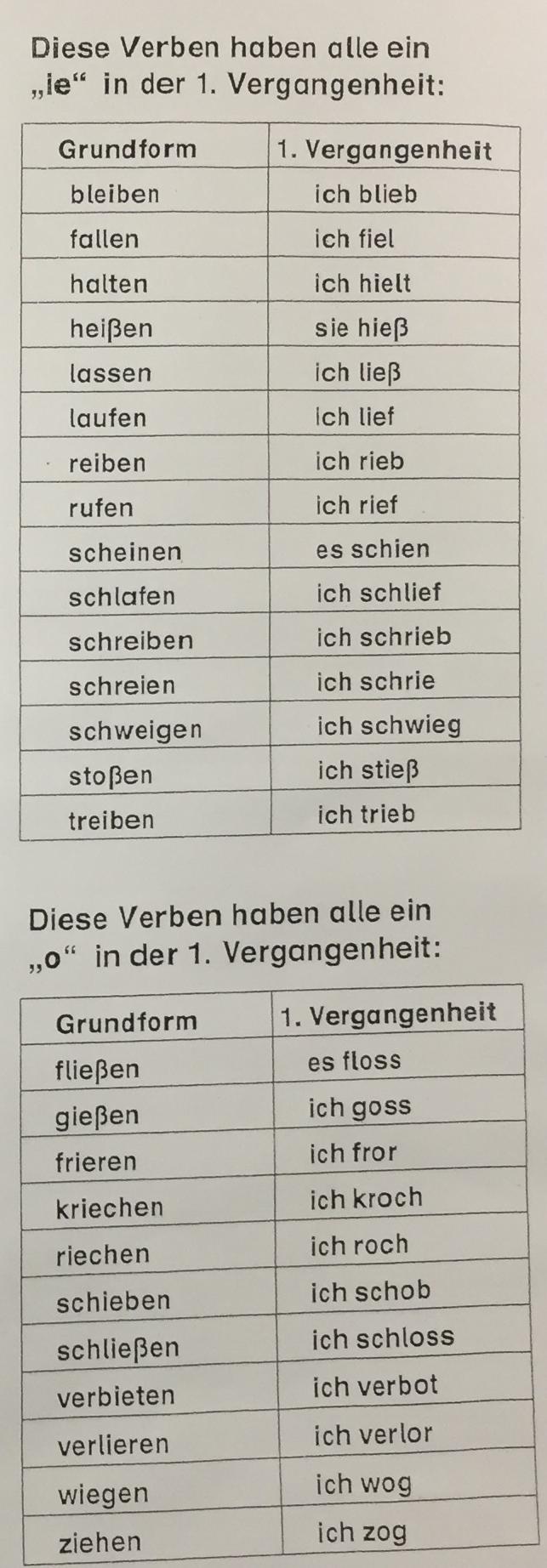 Die Zeitformen der Verben u2013 Hans-Sachs-Schule